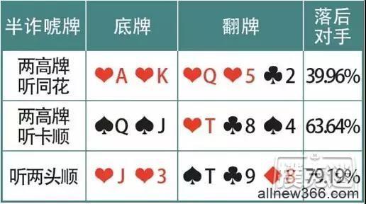 """德州扑克诈唬牌型:""""5大傻""""也能吓跑对手-蜗牛扑克官方-GG扑克"""