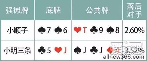 德州扑克摊牌牌型:优先行动是过牌-蜗牛扑克官方-GG扑克