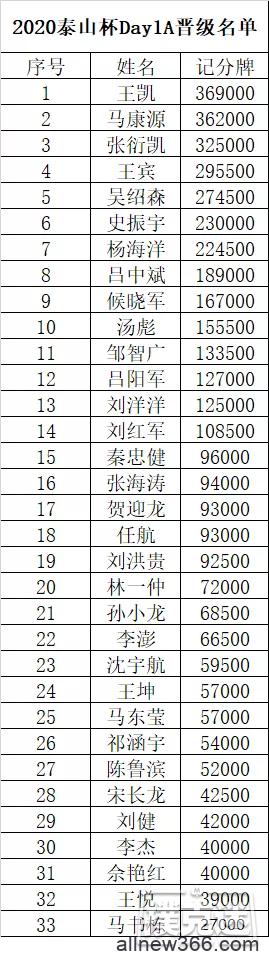 2020泰山杯 | 主赛事火爆开赛,王凯成为全场CL!