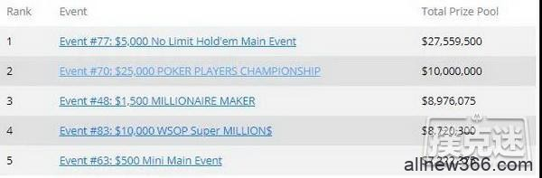 WSOP数据盘点   中国选手21次打入决赛,收获3条金手链