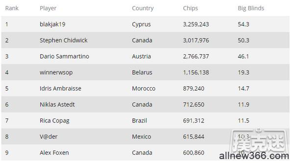 Stephen Chidwick超级百万赛扩大钱圈记录
