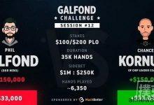 Kornuth在Galfond挑战赛中大获全胜,取得领先-蜗牛扑克官方-GG扑克
