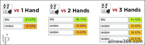 德州扑克你应该何时在多人底池的翻牌圈下注