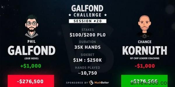 Phil Galfond在挑战赛中落后了近30万