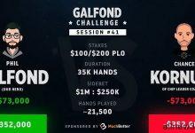 Phil Galfond火力全开,以17个买入领跑挑战赛-蜗牛扑克官方-GG扑克