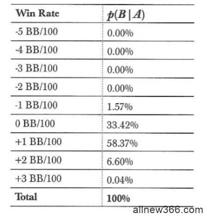 德州扑克贝叶斯统计量(下)