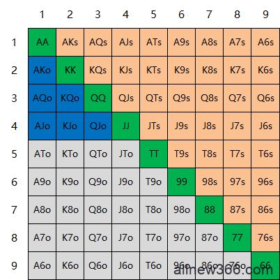 6+大牌德州扑克基本知识(下)