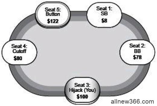 德州扑克有效筹码深度&计算底牌组合