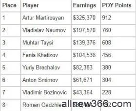Artur Martirosyan赢得2021年欧洲扑克巡回赛索契主赛冠军