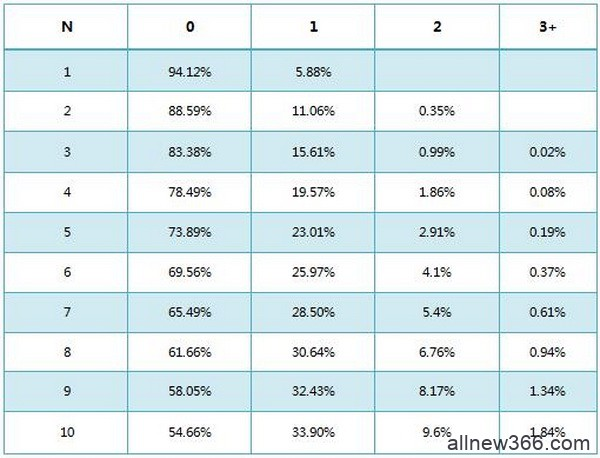 德州扑克基本概率-1