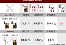 德州扑克牌局分析:Jason Dewitt vs Jeff Gross-蜗牛扑克官方-GG扑克